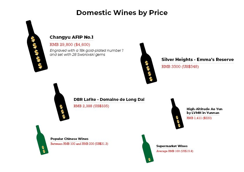 China's domestic wines by price