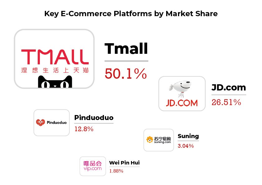 Key e-commerce platforms in China