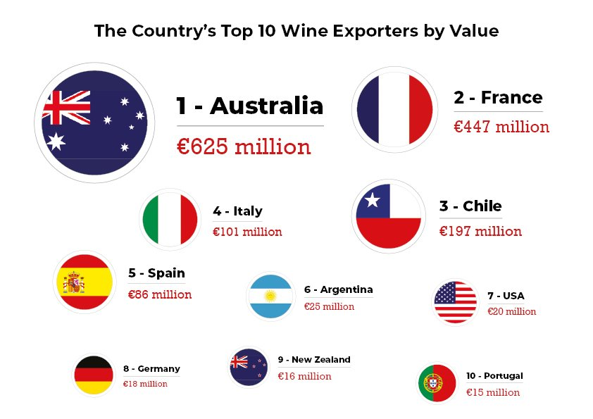 China's top 10 wine exporters by value
